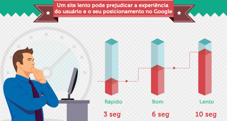 Um site lento pode prejudicar a experiência do usuário e o seu posicionamento no Google