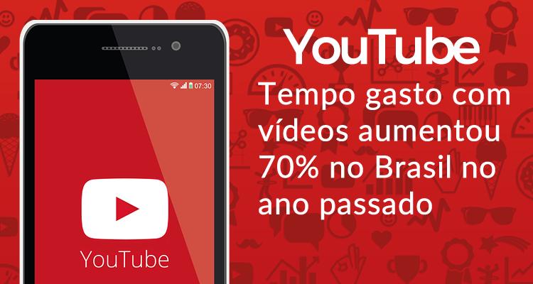 YouTube tempo gasto com vídeos aumentou 70% no Brasil no ano passado