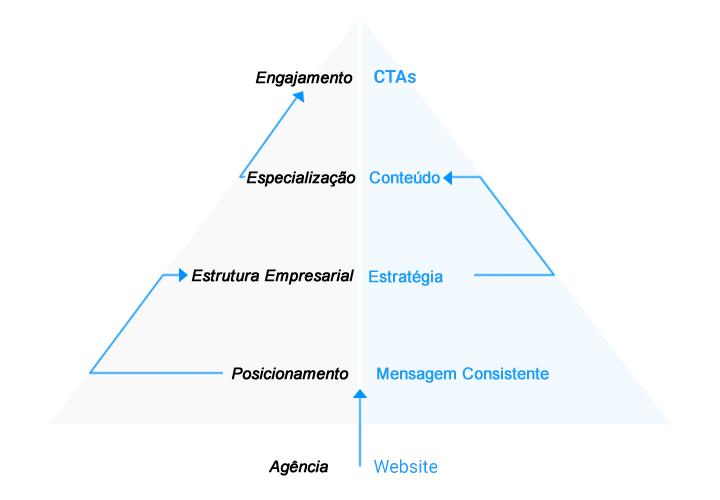 Diagrama empresa de criação de sites