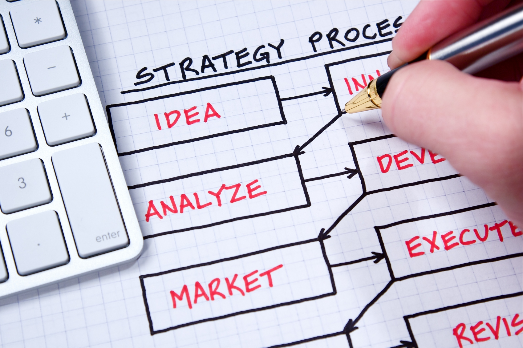 Dica 03: planejar antes de projetar